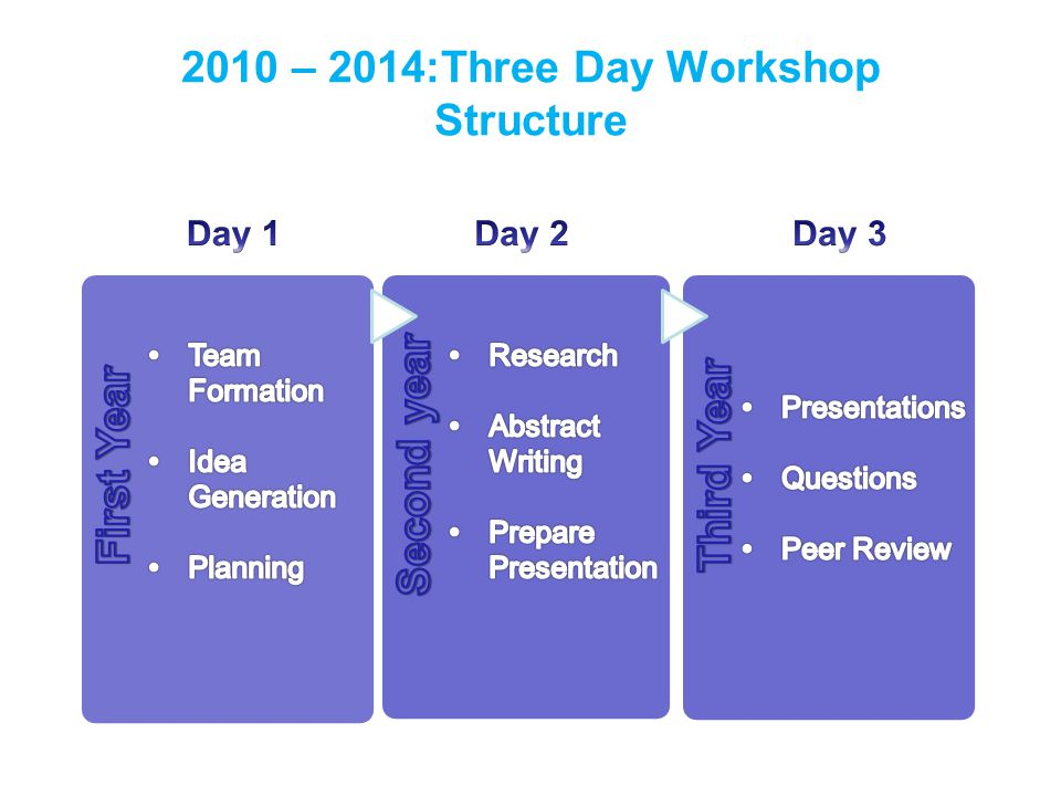 2010 – 2014:Three Day Workshop Structure