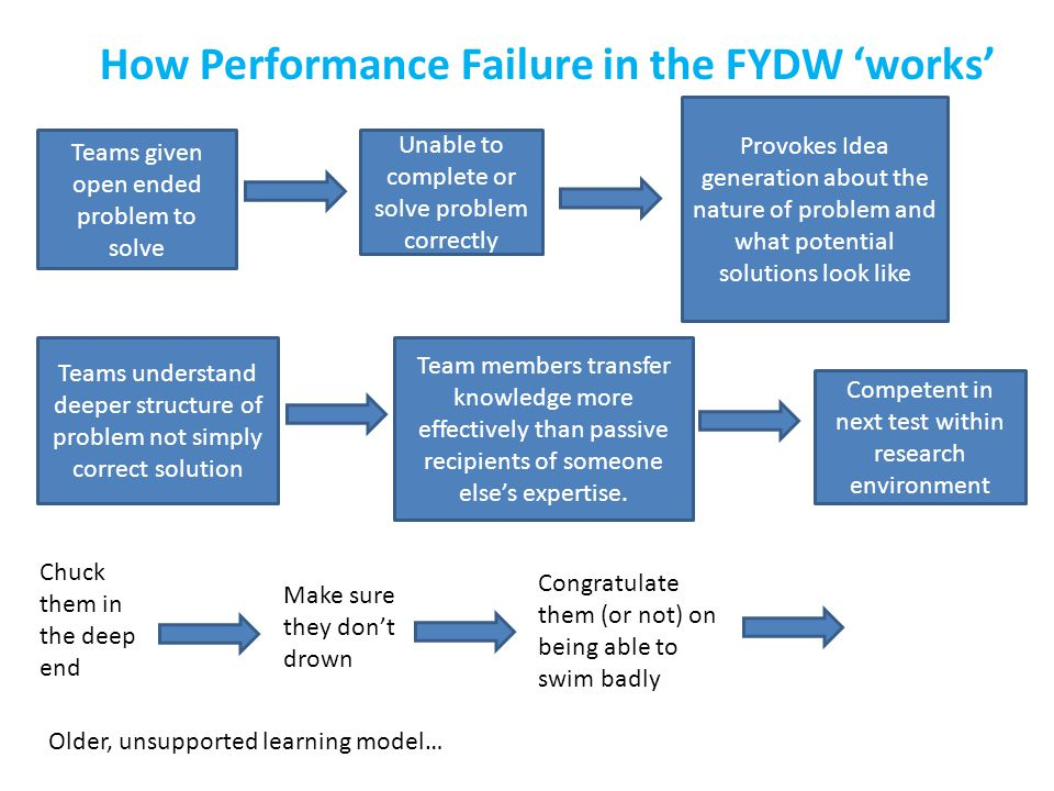 How Performance Failure in the FYDW 'works' Teams given open ended problem to solve Unable to complete or solve problem correctly Provokes Idea generation about the nature of problem and what potential solutions look like Teams understand deeper structure of problem not simply correct solution Team members transfer knowledge more effectively than passive recipients of someone else's expertise.