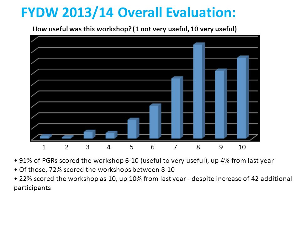 FYDW 2013/14 Overall Evaluation: How useful was this workshop.