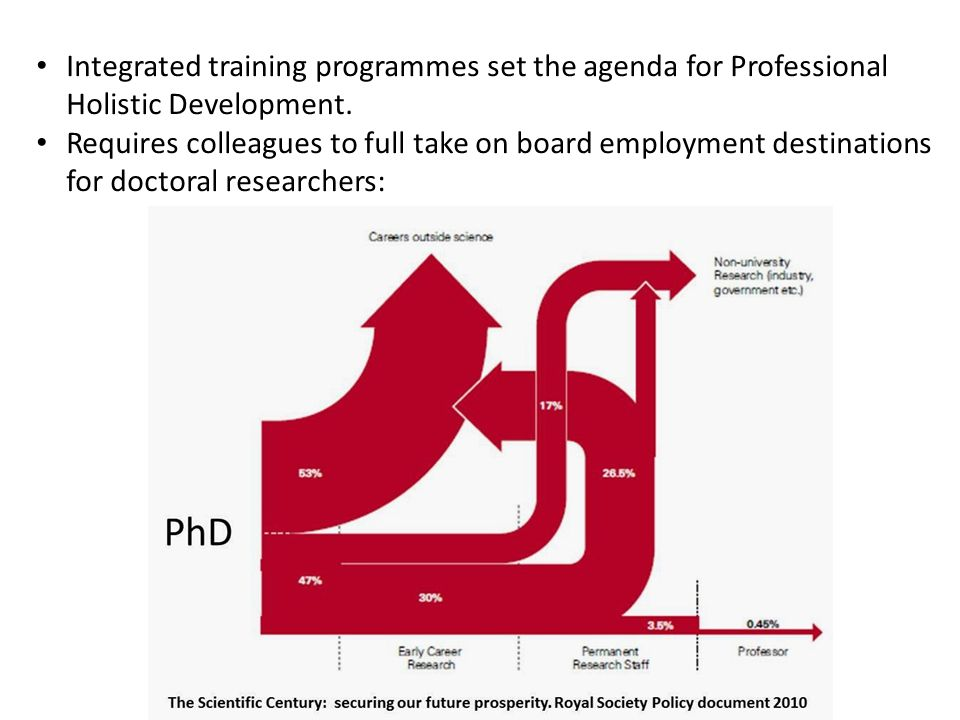 Integrated training programmes set the agenda for Professional Holistic Development.