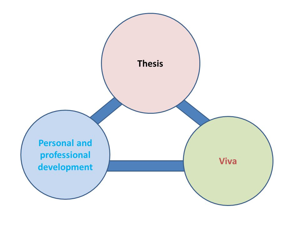 Thesis Personal and professional development Viva