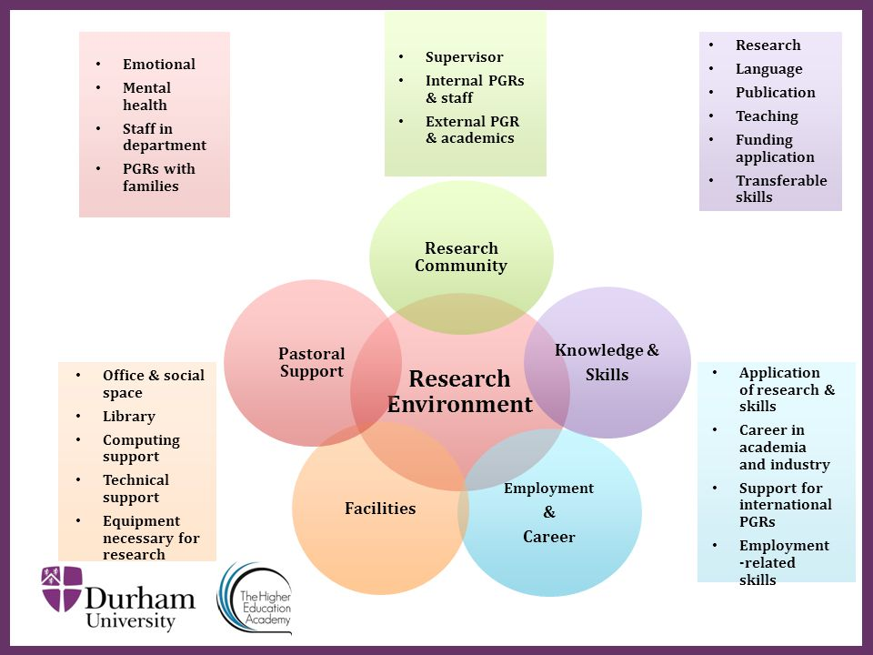 ∂ Research Environment Research Community Knowledge & Skills Employment & Caree r Facilities Pastoral Support Supervisor Internal PGRs & staff Externa
