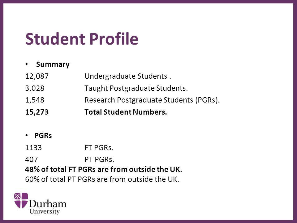 ∂ Student Profile Summary 12,087Undergraduate Students.