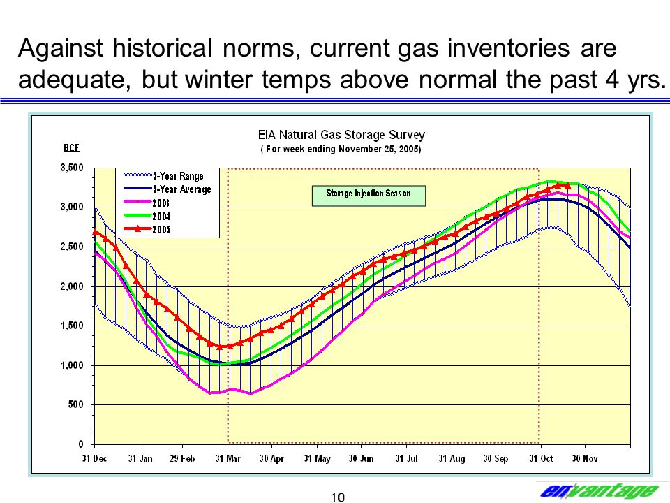 10 Against historical norms, current gas inventories are adequate, but winter temps above normal the past 4 yrs.