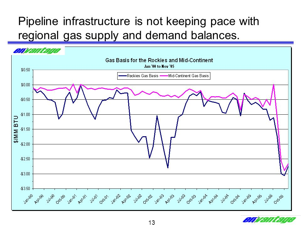 13 Pipeline infrastructure is not keeping pace with regional gas supply and demand balances.