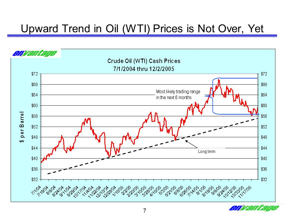 7 Upward Trend in Oil (WTI) Prices is Not Over, Yet