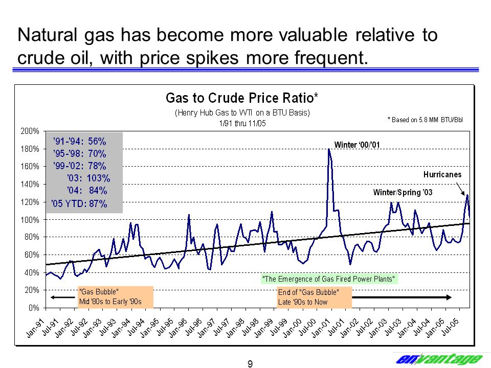 9 Natural gas has become more valuable relative to crude oil, with price spikes more frequent.