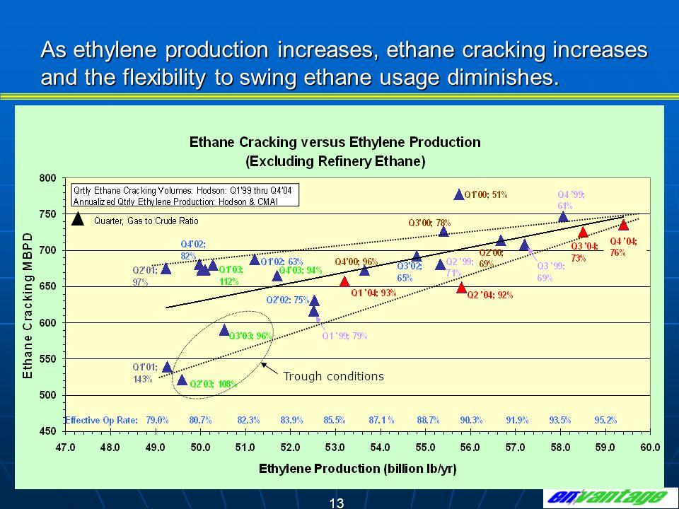 13 As ethylene production increases, ethane cracking increases and the flexibility to swing ethane usage diminishes.