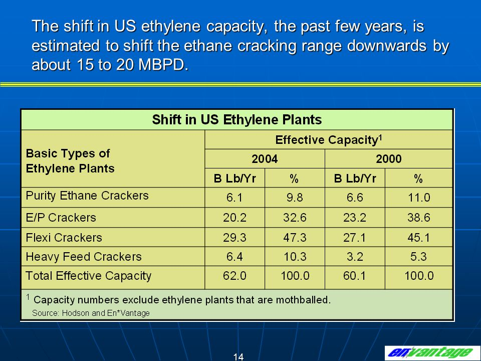 14 The shift in US ethylene capacity, the past few years, is estimated to shift the ethane cracking range downwards by about 15 to 20 MBPD.