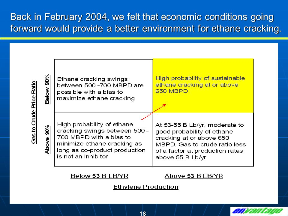 18 Back in February 2004, we felt that economic conditions going forward would provide a better environment for ethane cracking.
