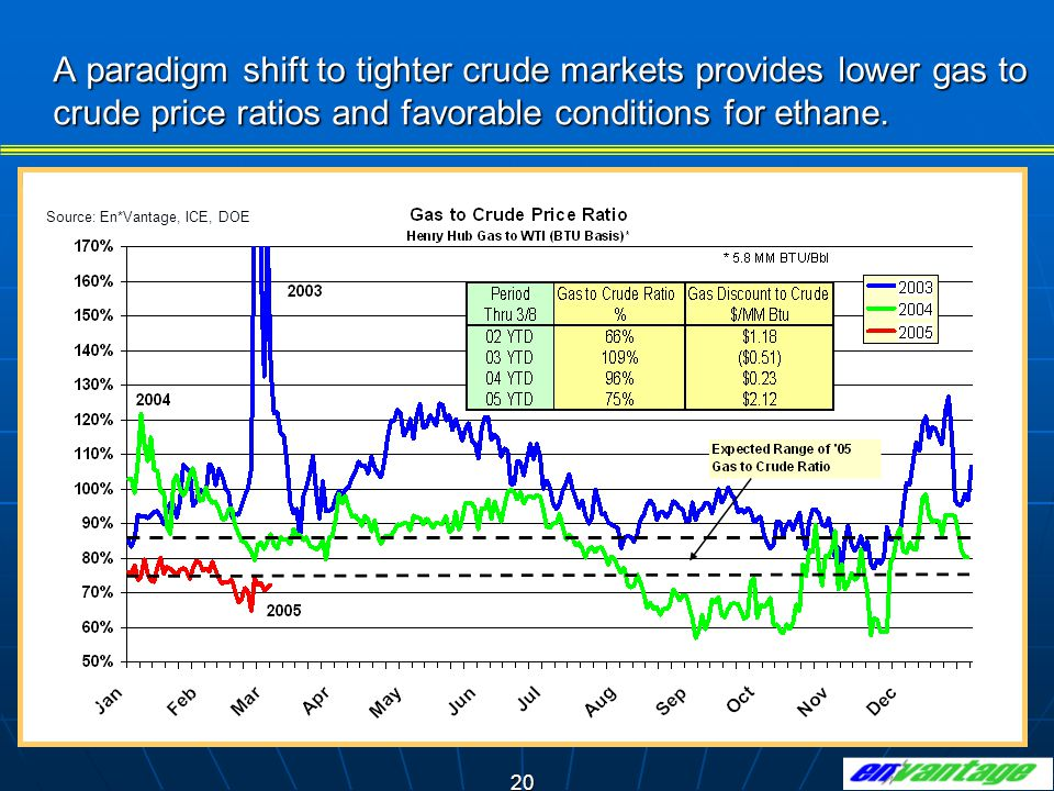20 A paradigm shift to tighter crude markets provides lower gas to crude price ratios and favorable conditions for ethane.