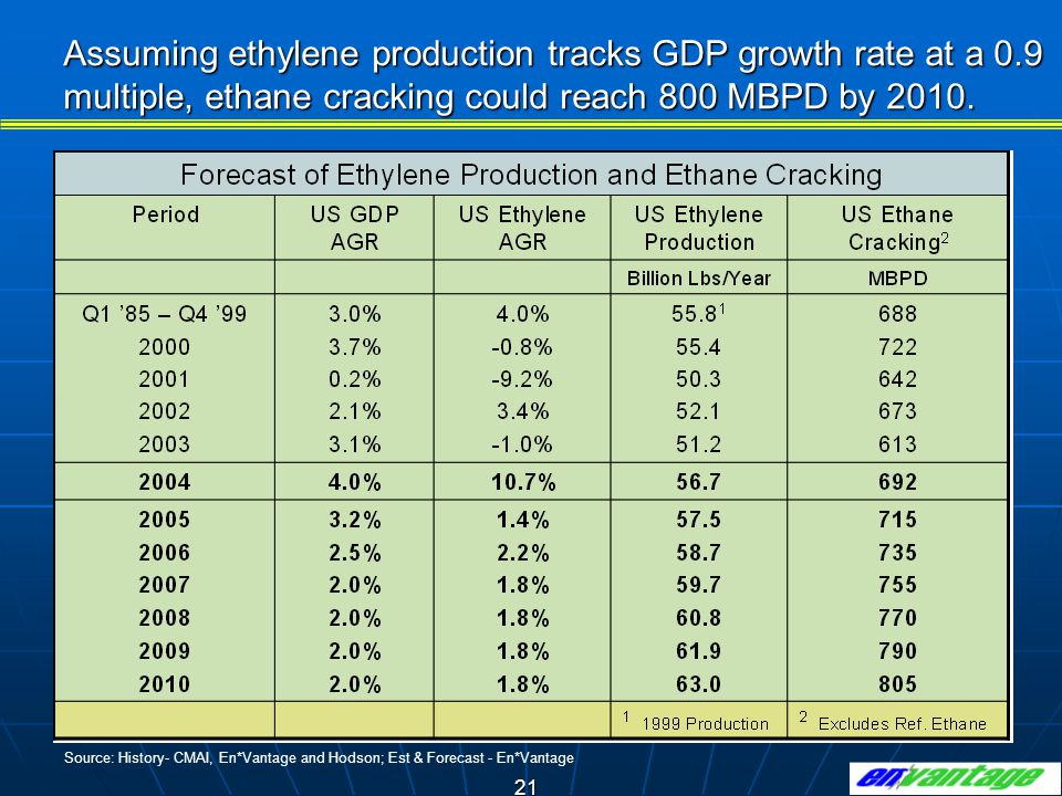 21 Assuming ethylene production tracks GDP growth rate at a 0.9 multiple, ethane cracking could reach 800 MBPD by 2010.