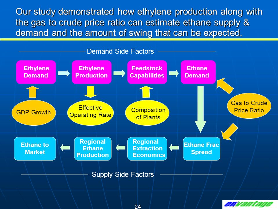 24 Our study demonstrated how ethylene production along with the gas to crude price ratio can estimate ethane supply & demand and the amount of swing that can be expected.