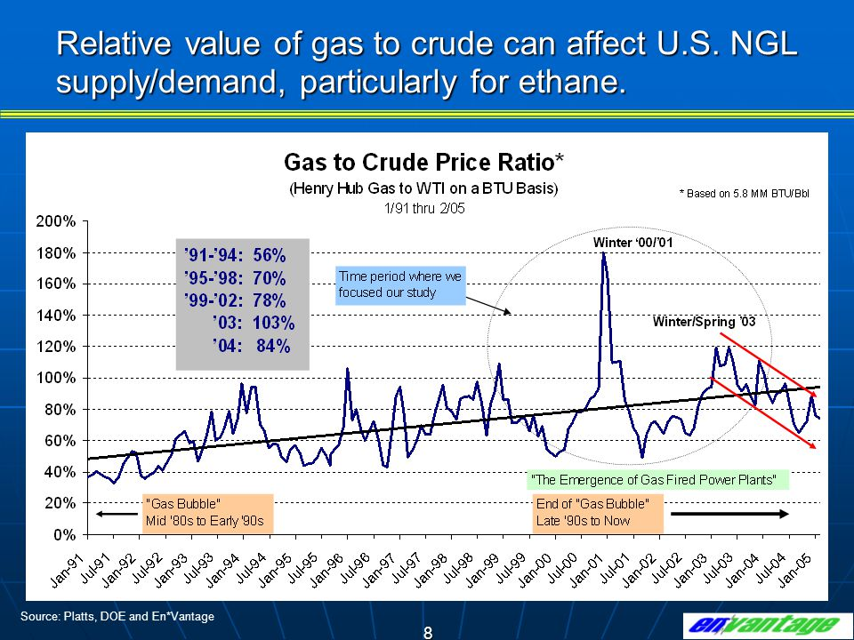 8 Relative value of gas to crude can affect U.S.NGL supply/demand, particularly for ethane.