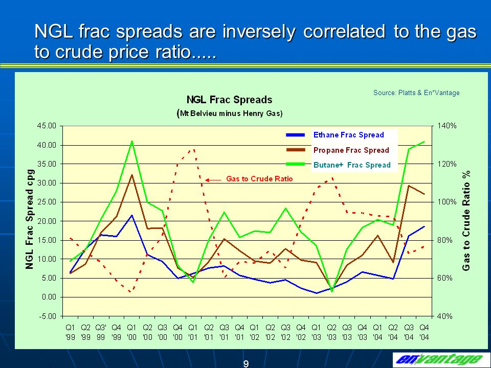 9 NGL frac spreads are inversely correlated to the gas to crude price ratio.....