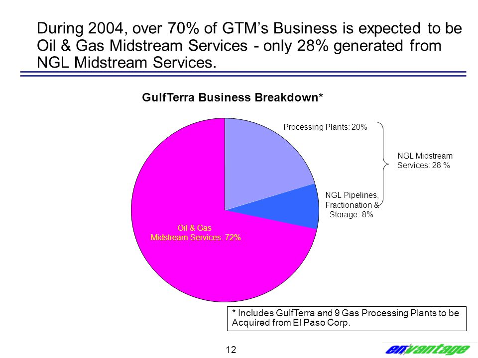 12 During 2004, over 70% of GTM's Business is expected to be Oil & Gas Midstream Services - only 28% generated from NGL Midstream Services. (Current C