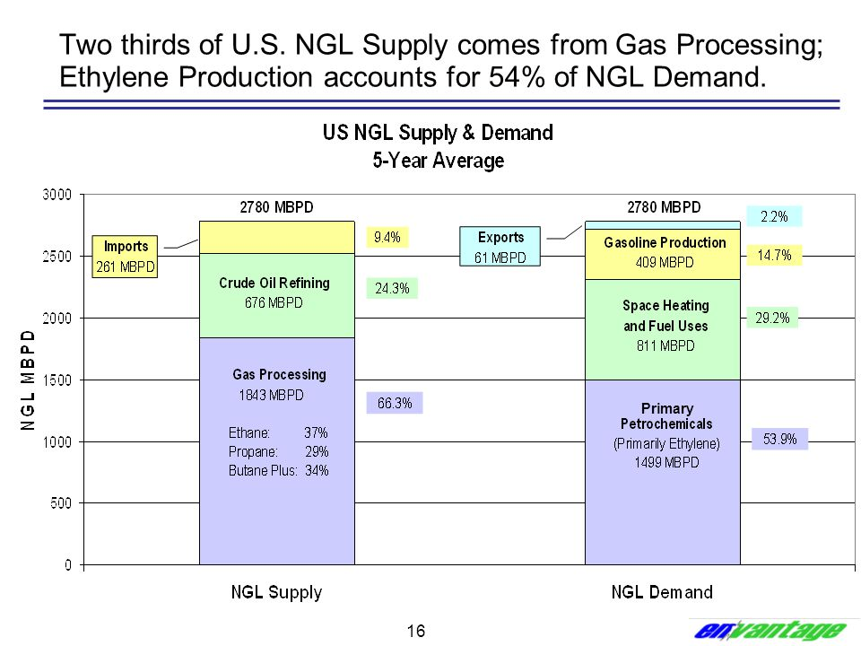 16 Two thirds of U.S. NGL Supply comes from Gas Processing; Ethylene Production accounts for 54% of NGL Demand. Primary