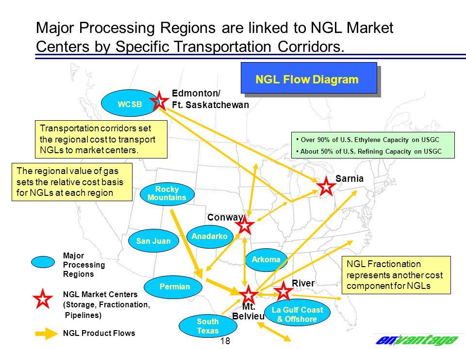 18 WCSB Rocky Mountains San Juan Permian Anadarko Arkoma South Texas La Gulf Coast & Offshore Major Processing Regions NGL Market Centers (Storage, Fr