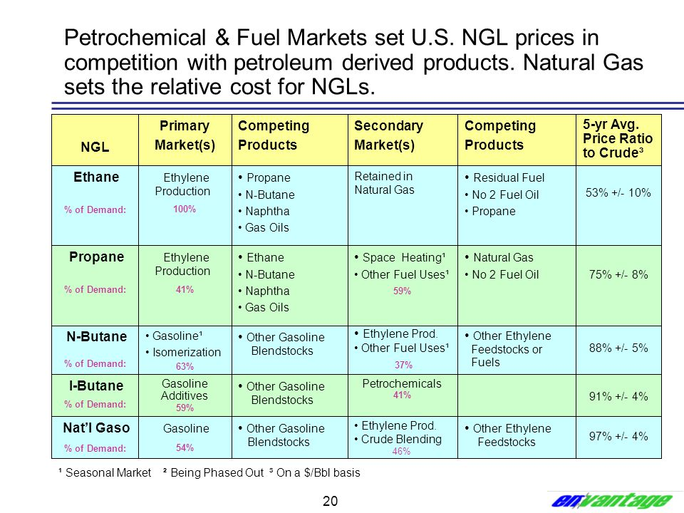20 Petrochemical & Fuel Markets set U.S. NGL prices in competition with petroleum derived products. Natural Gas sets the relative cost for NGLs. Globa