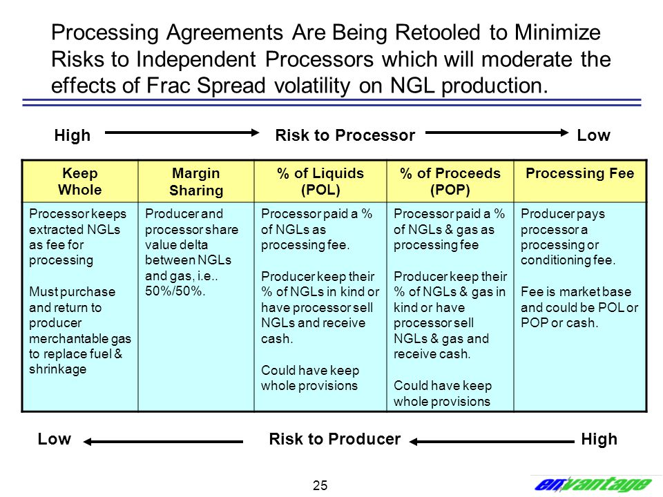 25 Processing Agreements Are Being Retooled to Minimize Risks to Independent Processors which will moderate the effects of Frac Spread volatility on N
