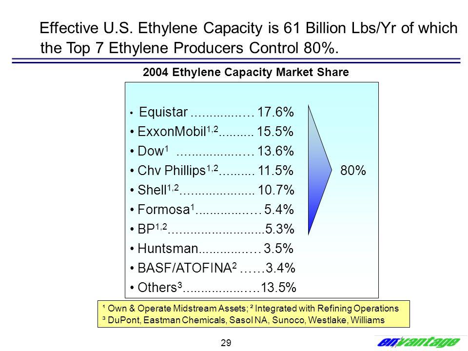29 2004 Ethylene Capacity Market Share Equistar.............…. 17.6% ExxonMobil 1,2.......... 15.5% Dow 1.................…. 13.6% Chv Phillips 1,2...