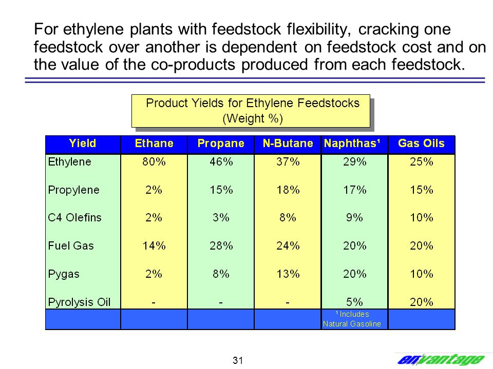 31 For ethylene plants with feedstock flexibility, cracking one feedstock over another is dependent on feedstock cost and on the value of the co-produ