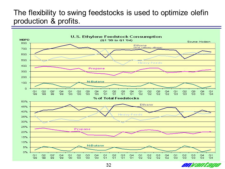 32 The flexibility to swing feedstocks is used to optimize olefin production & profits.