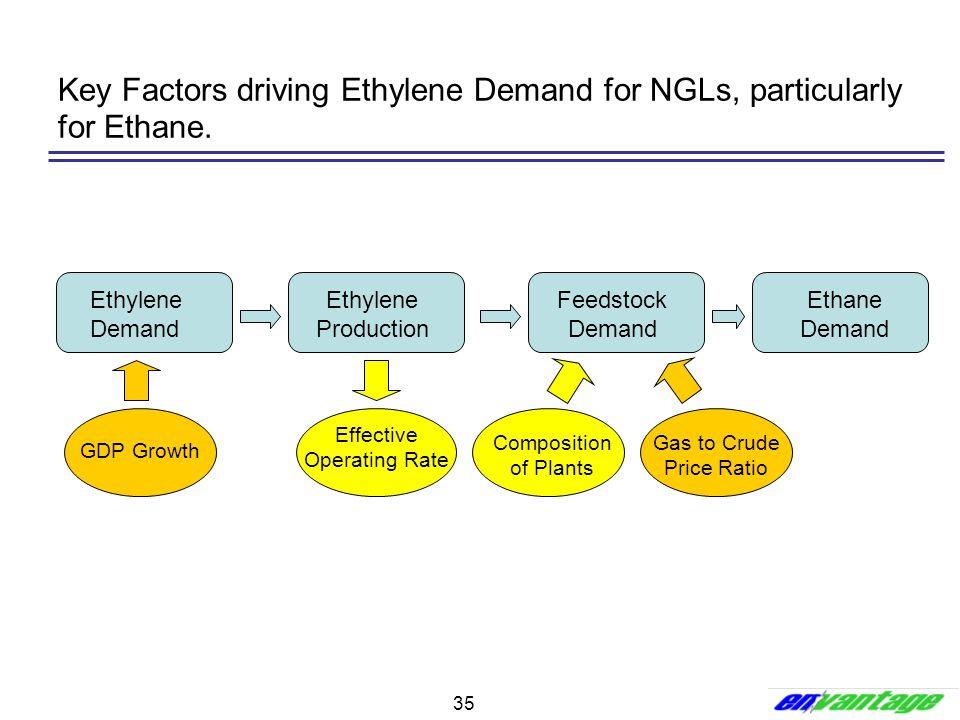 35 Key Factors driving Ethylene Demand for NGLs, particularly for Ethane. Ethylene Demand Ethylene Production Feedstock Demand Ethane Demand GDP Growt