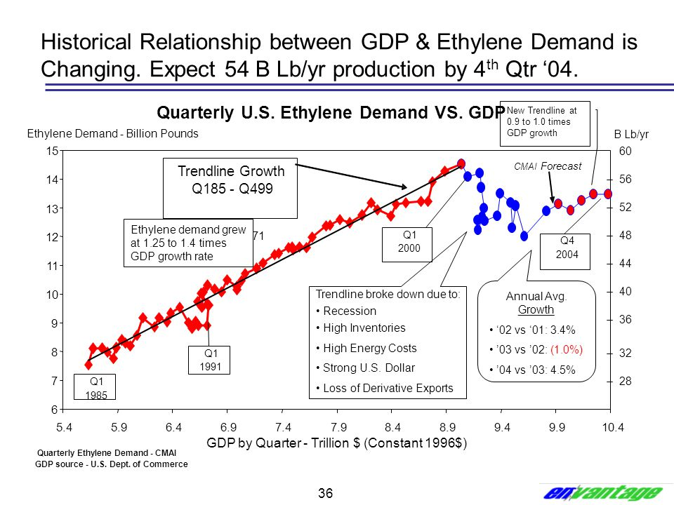 36 Historical Relationship between GDP & Ethylene Demand is Changing. Expect 54 B Lb/yr production by 4 th Qtr '04. Quarterly U.S. Ethylene Demand VS.