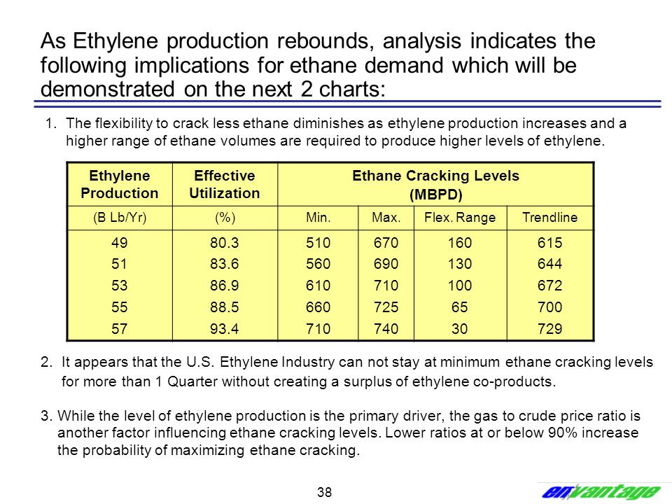 38 As Ethylene production rebounds, analysis indicates the following implications for ethane demand which will be demonstrated on the next 2 charts: 1