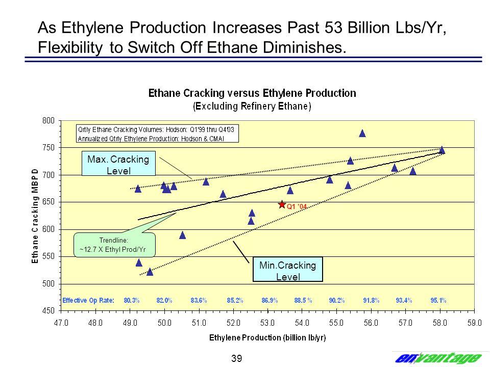 39 As Ethylene Production Increases Past 53 Billion Lbs/Yr, Flexibility to Switch Off Ethane Diminishes. Trendline: ~12.7 X Ethyl Prod/Yr Min.Cracking