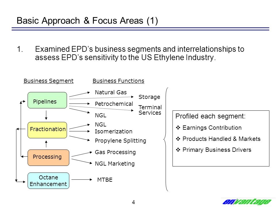 4 Basic Approach & Focus Areas (1) 1.Examined EPD's business segments and interrelationships to assess EPD's sensitivity to the US Ethylene Industry.