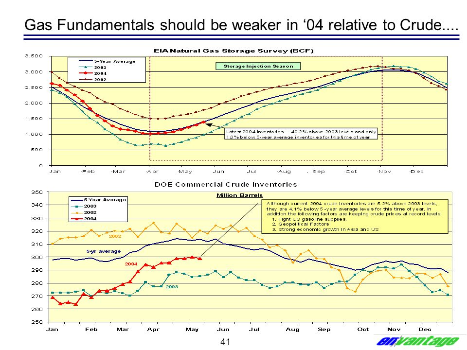41 Gas Fundamentals should be weaker in '04 relative to Crude....