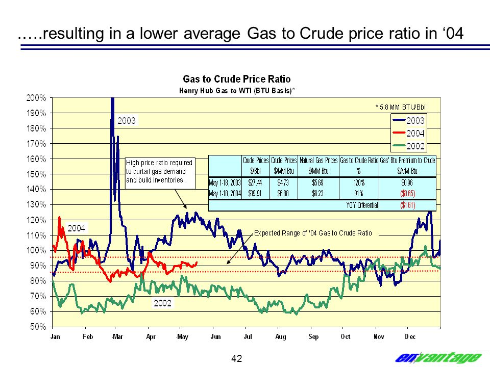 42.….resulting in a lower average Gas to Crude price ratio in '04