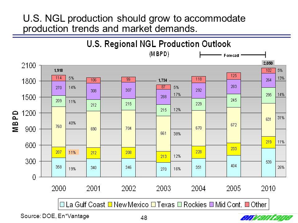 48 U.S. NGL production should grow to accommodate production trends and market demands. Source: DOE, En*Vantage