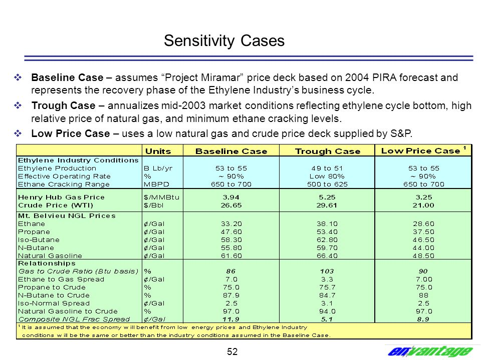 """52  Baseline Case – assumes """"Project Miramar"""" price deck based on 2004 PIRA forecast and represents the recovery phase of the Ethylene Industry's bus"""