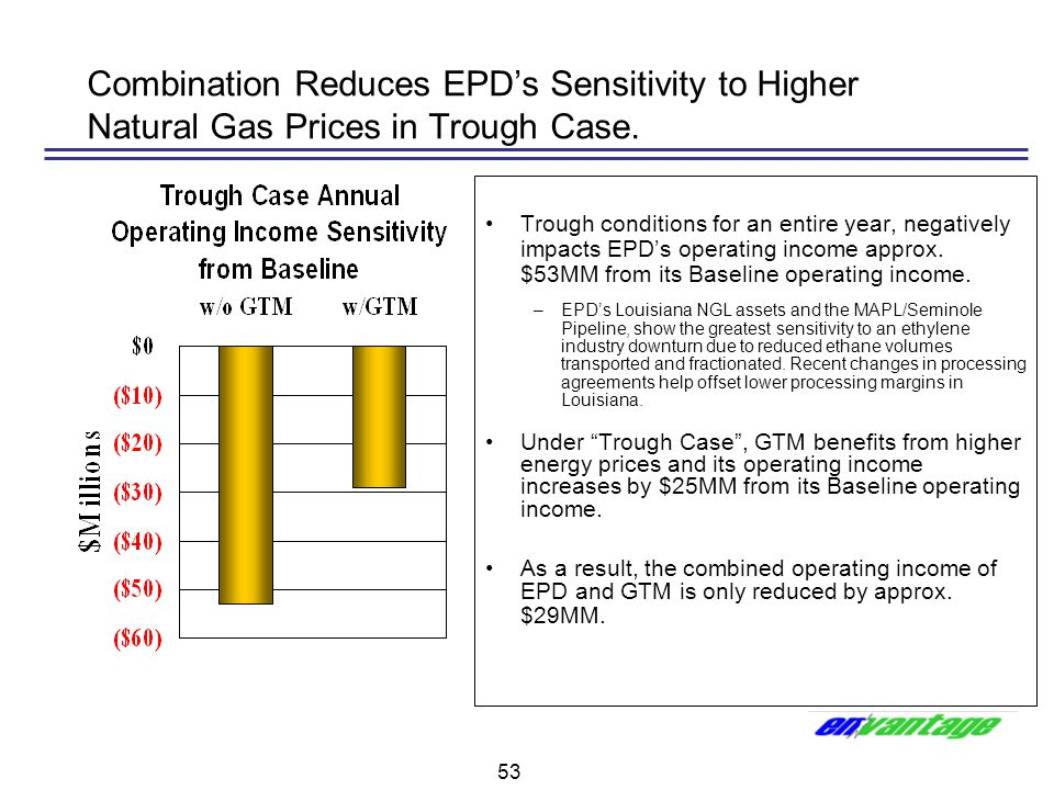 53 Combination Reduces EPD's Sensitivity to Higher Natural Gas Prices in Trough Case. Trough conditions for an entire year, negatively impacts EPD's o
