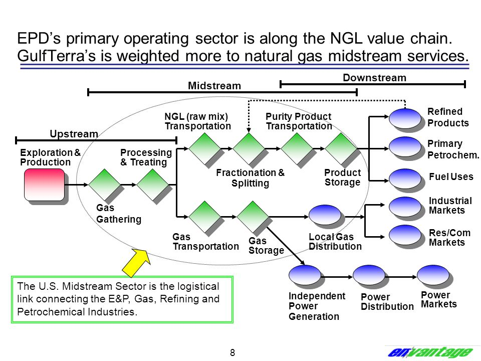 8 Primary Petrochem. Refined Products Fuel Uses Industrial Markets Power Markets Power Distribution Local Gas Distribution Independent Power Generatio