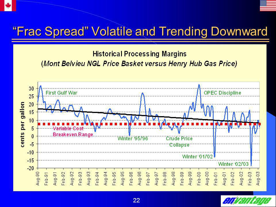 22 Frac Spread Volatile and Trending Downward