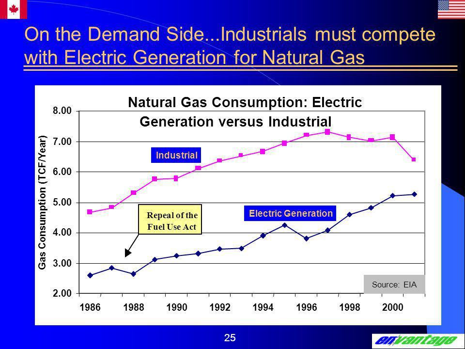 25 Natural Gas Consumption: Electric Generation versus Industrial 2.00 3.00 4.00 5.00 6.00 7.00 8.00 19861988199019921994199619982000 Gas Consumption (TCF/Year) Repeal of the Fuel Use Act Source: EIA Electric Generation Industrial On the Demand Side...Industrials must compete with Electric Generation for Natural Gas