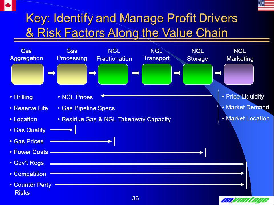 36 Gas Aggregation Gas Processing NGL Transport NGL Fractionation NGL Storage NGL Marketing Key: Identify and Manage Profit Drivers & Risk Factors Along the Value Chain Drilling Reserve Life Location Gas Quality Gas Prices Power Costs Gov't Regs Competition Counter Party Risks NGL Prices Gas Pipeline Specs Residue Gas & NGL Takeaway Capacity Price Liquidity Market Demand Market Location