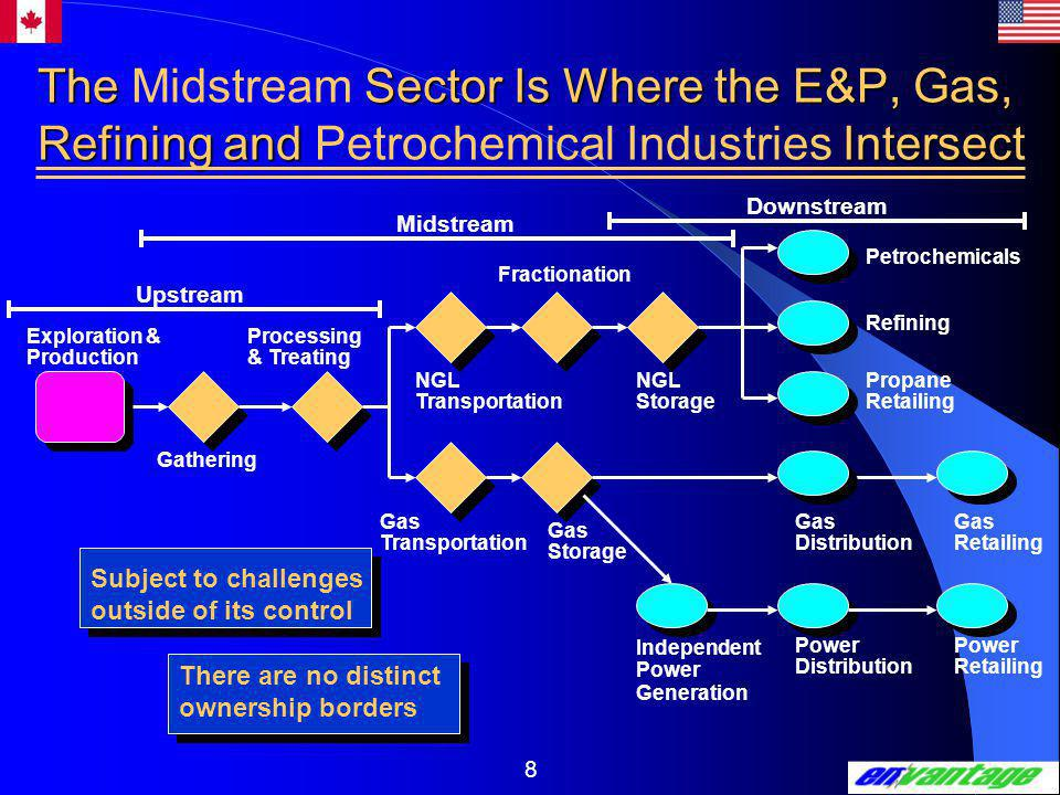 8 The Sector Is Where the E&P, Gas, Refining and Intersect The Midstream Sector Is Where the E&P, Gas, Refining and Petrochemical Industries Intersect Downstream Petrochemicals Refining Propane Retailing Gas Retailing Power Retailing Power Distribution Gas Distribution Independent Power Generation Gas Storage Gas Transportation Gathering Exploration & Production Processing & Treating NGL Transportation NGL Storage Fractionation Midstream Upstream There are no distinct ownership borders Subject to challenges outside of its control