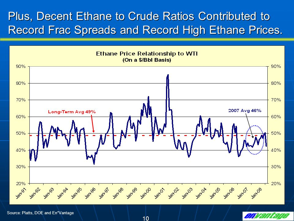 10 Source: Platts, DOE and En*Vantage Plus, Decent Ethane to Crude Ratios Contributed to Record Frac Spreads and Record High Ethane Prices.