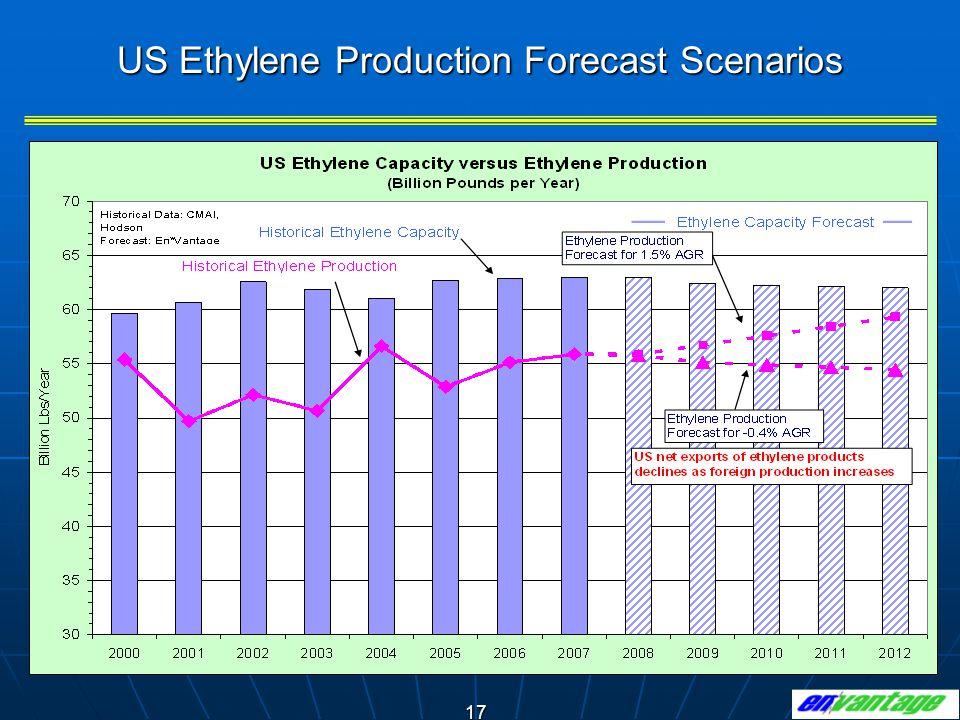 17 US Ethylene Production Forecast Scenarios