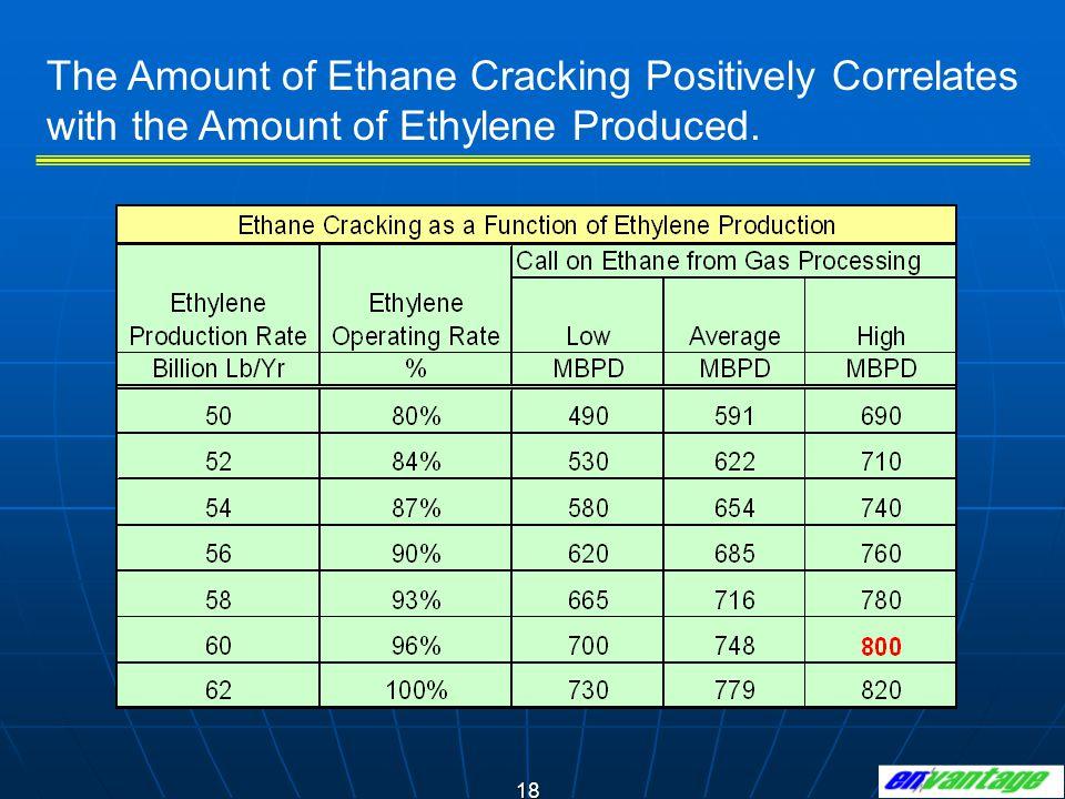 18 The Amount of Ethane Cracking Positively Correlates with the Amount of Ethylene Produced.