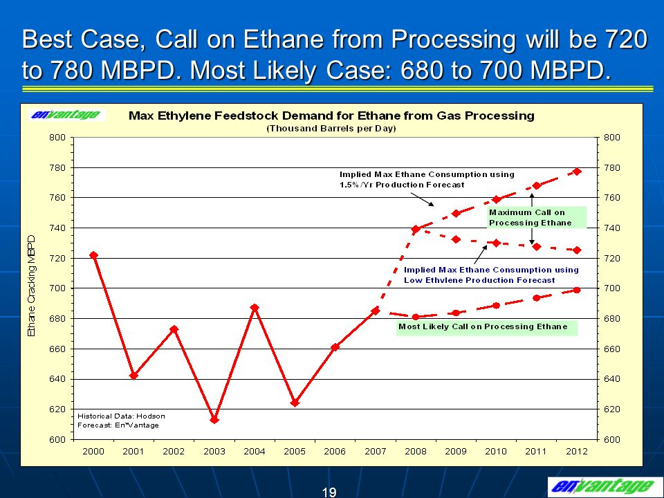 19 Best Case, Call on Ethane from Processing will be 720 to 780 MBPD. Most Likely Case: 680 to 700 MBPD.