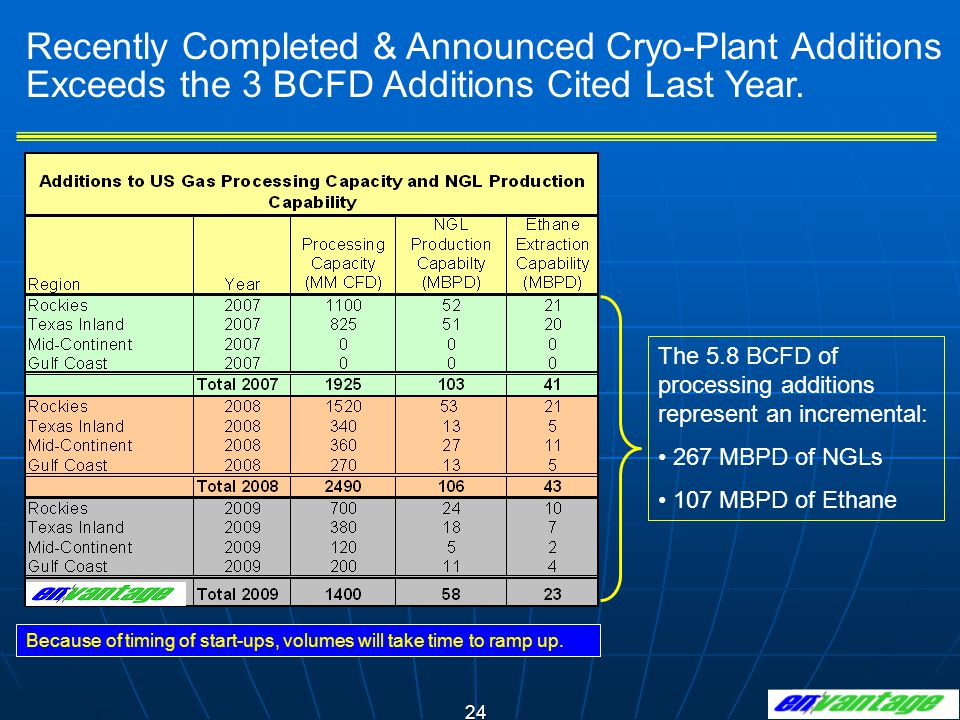 24 Recently Completed & Announced Cryo-Plant Additions Exceeds the 3 BCFD Additions Cited Last Year. Because of timing of start-ups, volumes will take