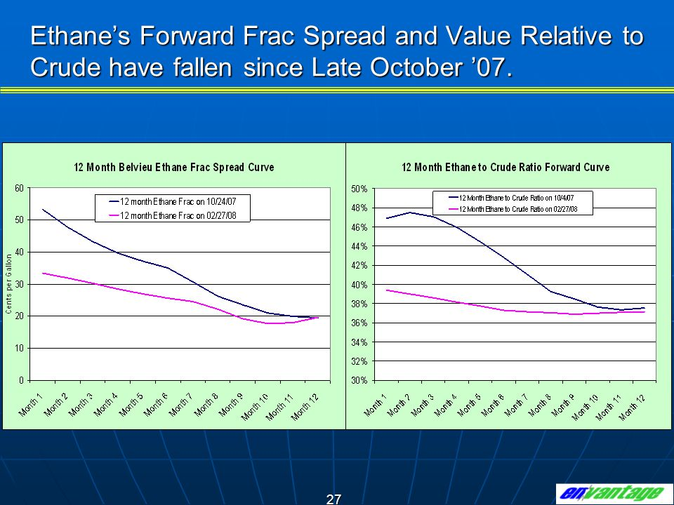 27 Ethane's Forward Frac Spread and Value Relative to Crude have fallen since Late October '07.