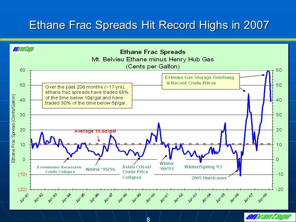 8 Ethane Frac Spreads Hit Record Highs in 2007 Source: Platts & En*Vantage