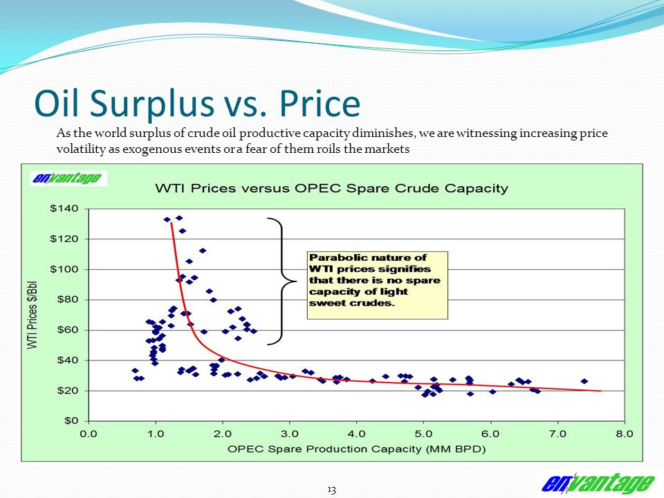 13 Oil Surplus vs.